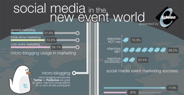 Artikelbild für: Infografik: Social-Media und das neue Event-Marketing