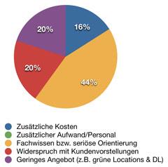 Artikelbild für: Umfrage – Green Events: Hürden, Akzeptanz & Nachfrage