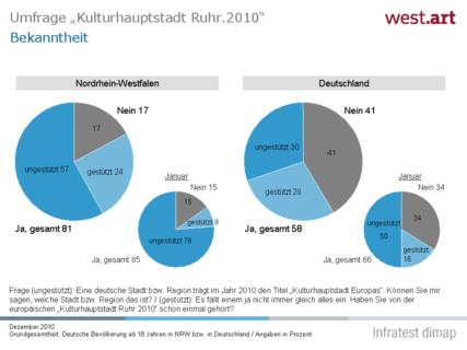 Artikelbild für: Ruhr.2010: wie kam das Kulturhauptstadtjahr (bei euch) an?