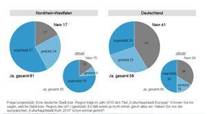 Ruhr.2010: Umfrage & Ergebnisse