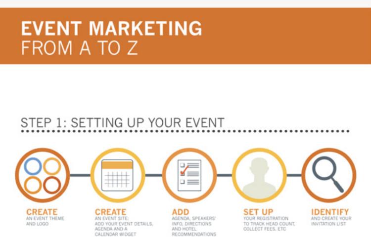 Artikelbild für: Social-Media Marketing für Events: Twitter, Facebook, Blogs, QR Codes, Videos, Mailings richtig nutzen – Infografik