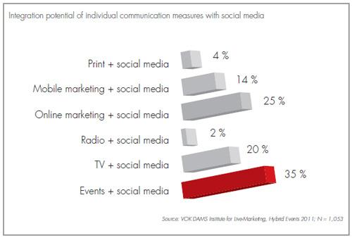 Artikelbild für: Studie Hybrid Events von Vok Dams: Social Media & Events sind der innovativste Trend im Eventmarketing
