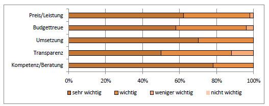 Artikelbild für: Gründe & Kriterien für die Wahl einer Eventagentur – Umfrage und Masterarbeit