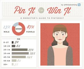 Artikelbild für: Infografik: Pinterest für Marketer & Eventler?