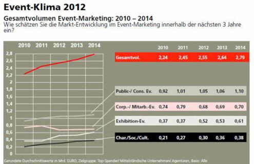 Artikelbild für: Studie Event-Klima 2012: aktuelle Marktentwicklungen im Eventmarketing