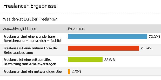 Artikelbild für: Umfrage-Ergebnis: Freelancer – Fluch oder Segen?