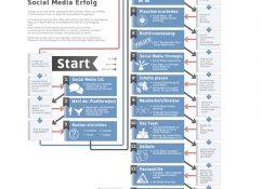 Social-Media Marketing Anleitung für Unternehmen