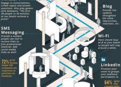 Social-Media auf Messen - Infografik