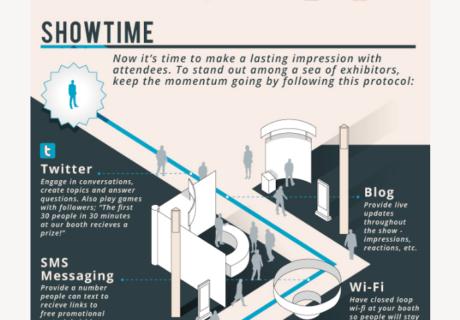 Artikelbild für: Social-Media & Social-Networking auf Messen – Infografik