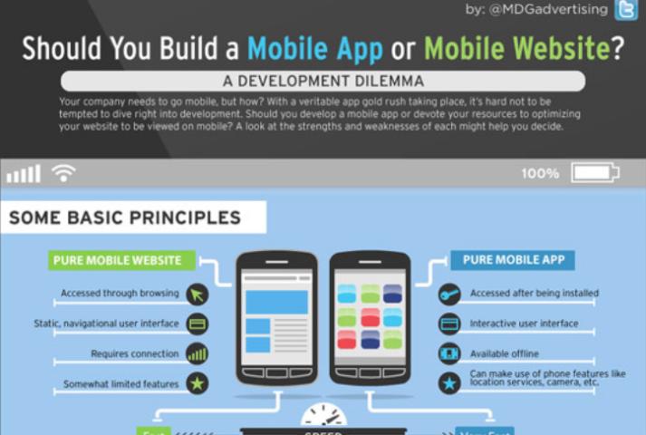 Artikelbild für: Mobile App vs. mobile Website: Infografik mit Pro & Kontra