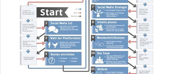 Artikelbild für: 4 hilfreiche Infografiken für Deine Social-Media & Content Marketing Strategie