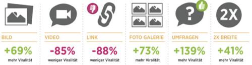 Artikelbild für: Mehr Likes auf deutschen Facebook Seiten – welche Inhalte funktionieren?