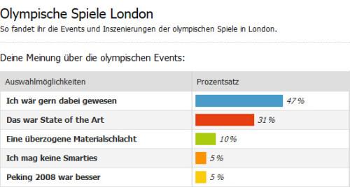 Artikelbild für: Wie gefielen euch die Eröffnungs- und Abschlussevents der olympischen Spiele? Umfrage-Ergebnis