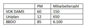 Tabelle-PM-Ruebner