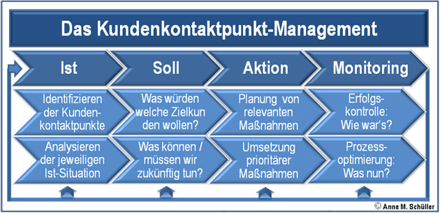 Kundenkontakt-Management