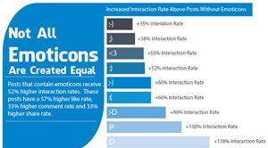facebook-interaktion-infografik