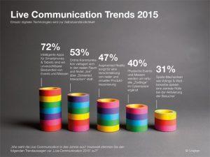 uniplan-live-kommunikation-trends