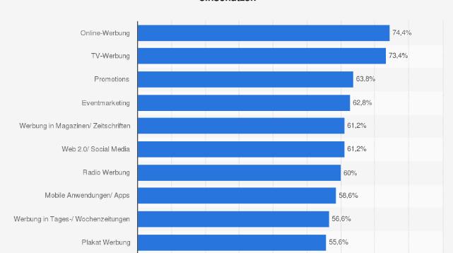 Artikelbild für: Eventmarketing unter den effizientesten Maßnahmen im Marketing-Mix