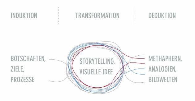 storytelling-etappen