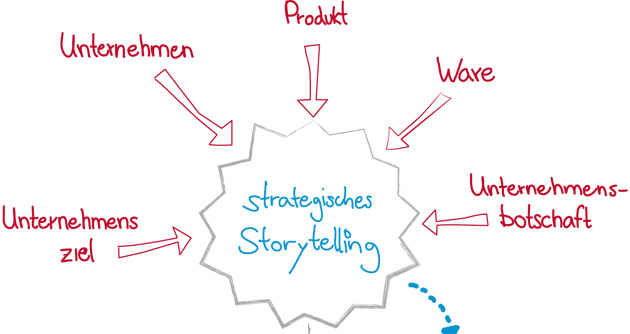 Strategisches Storytelling – Teil 2: Ziele & Umsetzung