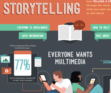Artikelbild für: 5 Tipps für Storytelling & die Kommunikation – Infografik