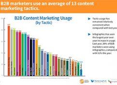 b2b-content-marketing-strategien