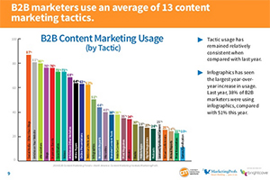 b2b-content-marketing-strategien