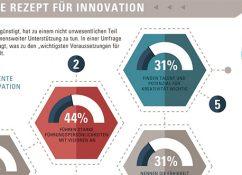 faktoren-innovation-infografik