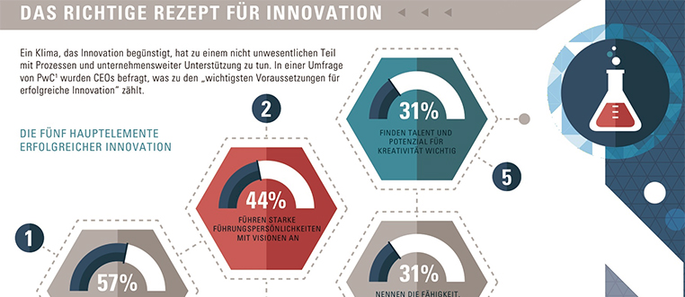 faktoren-innovation-infografik