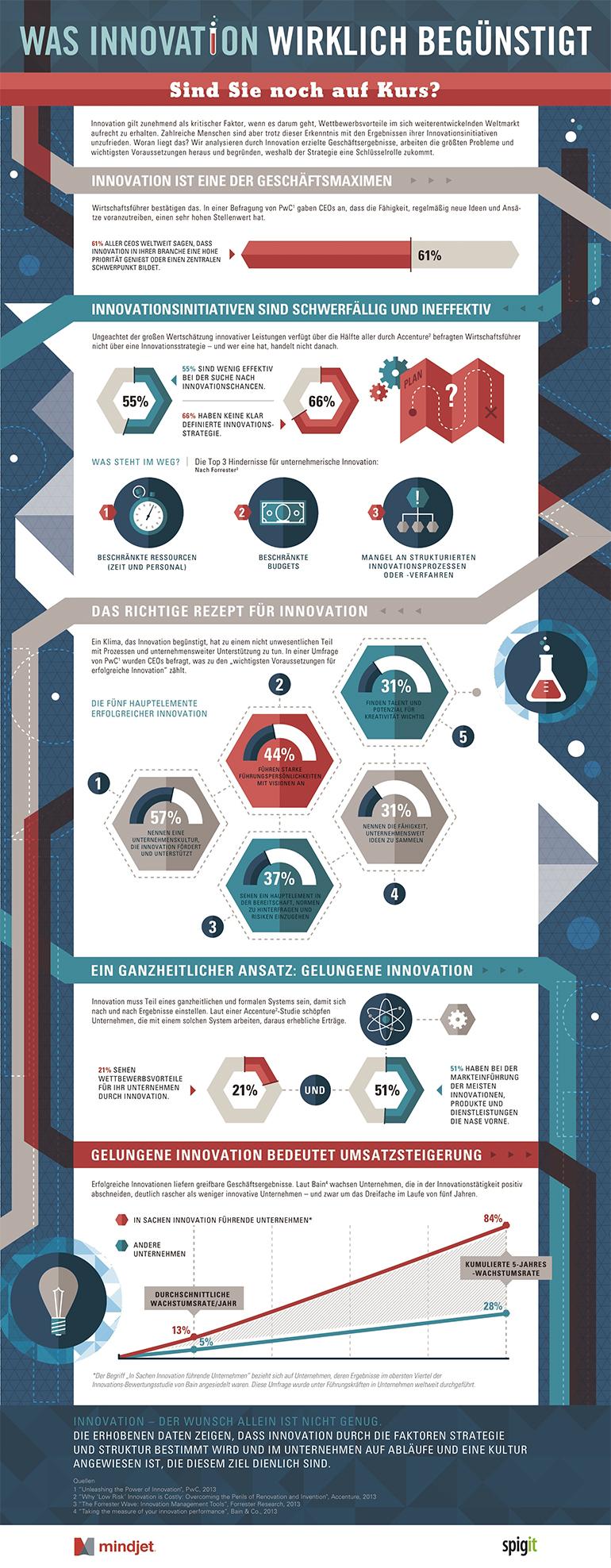 infografik-innovation