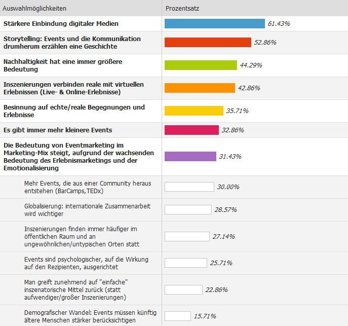 eventmarketing-inszenierung-trends-umfrage