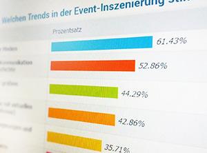 Artikelbild für: Trends im Eventmarketing und der Eventinszenierung – Ergebnis einer Umfrage