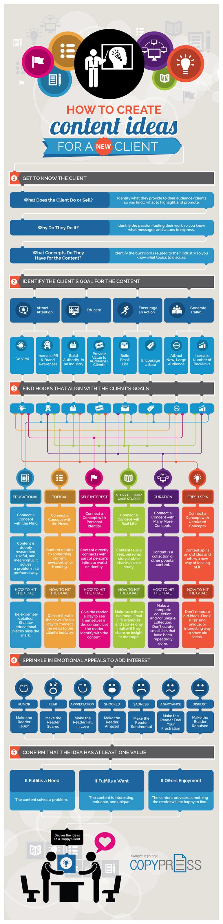 content-marketing-ideen-entwickeln-infografik