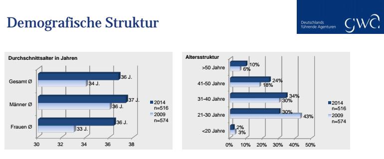 gwa-studie-demografie
