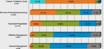 gwa-umfrage-mitarbeiterstrukturen-agenturen