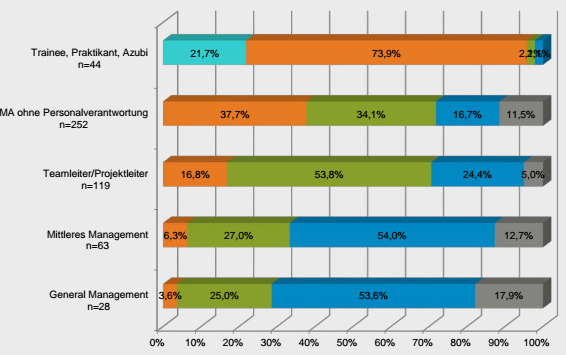 Artikelbild für: Mitarbeiter in Agenturen: häufigste Bewerbungswege, Ausbildungen, Alters- und Geschlechterverteilung