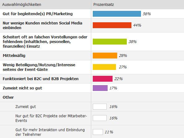umfrage-social-media-eventbranche-frust-erfolg-eventprojekte