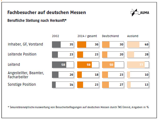 auma-messebesucher-studie-position