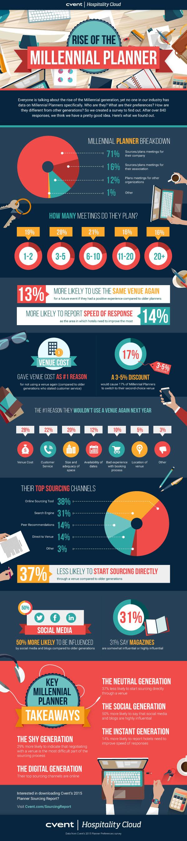 infografik-Cvent-Millennial-Meeting-Planner-Buchungs-Vorlieben