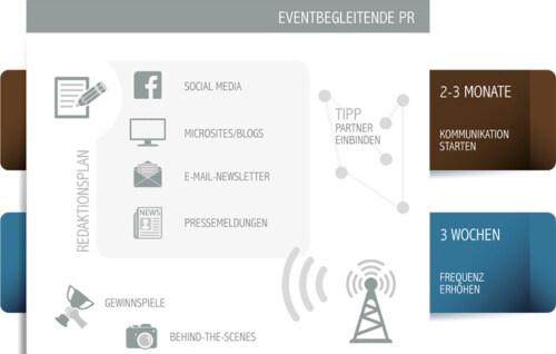Artikelbild für: Erfolgreiche PR für Events: welche Maßnahmen Du wann ergreifen solltest – Infografik