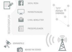 Infografik-erfolgreiche-PR-fuer-Events