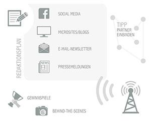 Infografik: erfolgreiche PR für Events