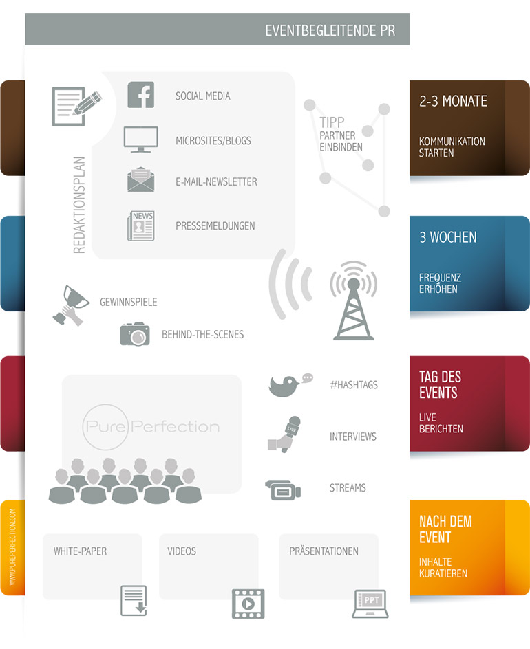 Infografik-pr-fuer-events-massnahmen-tipps