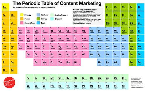 Artikelbild für: Content Marketing: Strategien, Inhalte, Plattformen & Ziele als übersichtliches Periodensystem