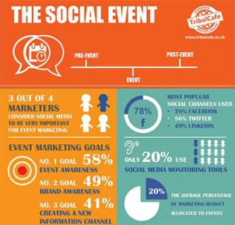 Artikelbild für: Management der Social Media Kommunikation von Events – Infografik