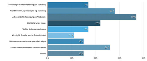 Artikelbild für: Glaubwürdigkeit von Awards: kaum Vertrauen in Jury und Prozesse – Umfrage Ergebnisse