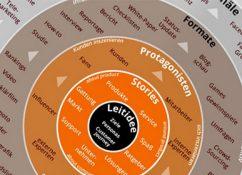 Content-Marketing-Strategie-entwickeln-Ziele-bis-Kanal
