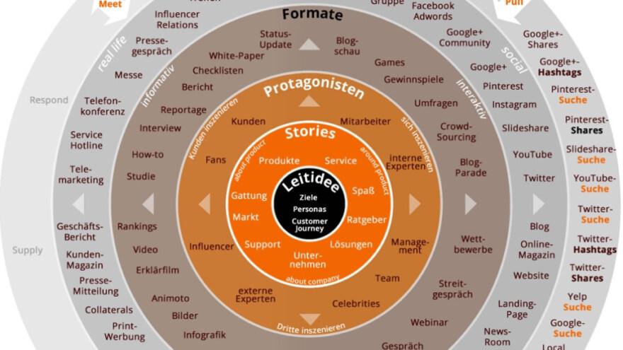 Artikelbild für: Content Marketing Strategie entwickeln: von den Zielen zum Kanal