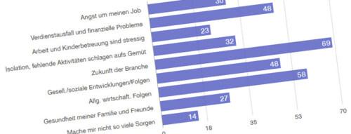 Artikelbild für: COVID-19 Umfrage: MitarbeiterInnen der Live-Kommunikation sind positiv gestimmt, trotz Sorgen
